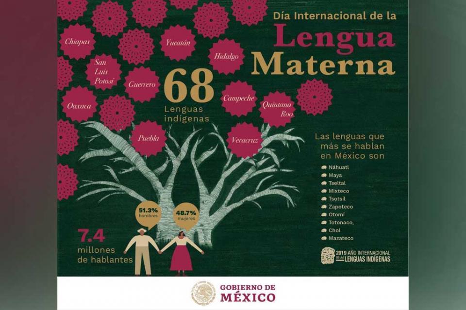 Hoy, Día Internacional de la Lengua Materna