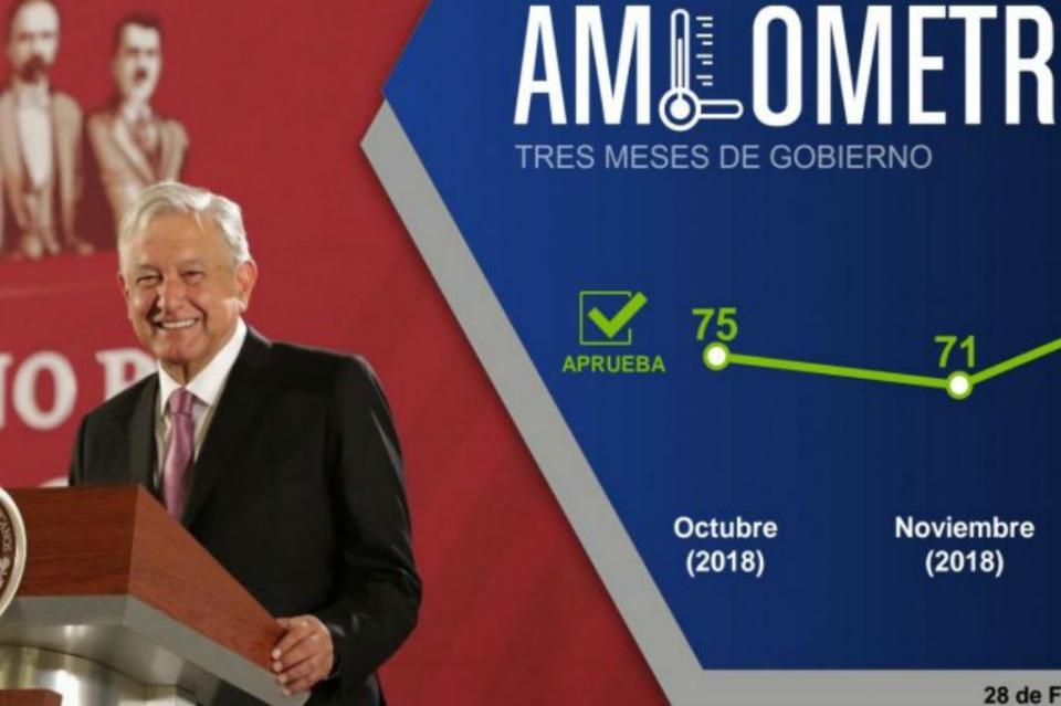 Llega AMLO con 85% de aprobación a tres meses de gobierno