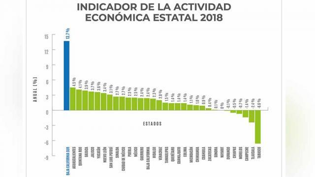 Destaca Baja California Sur a nivel nacional en percepción de Seguridad