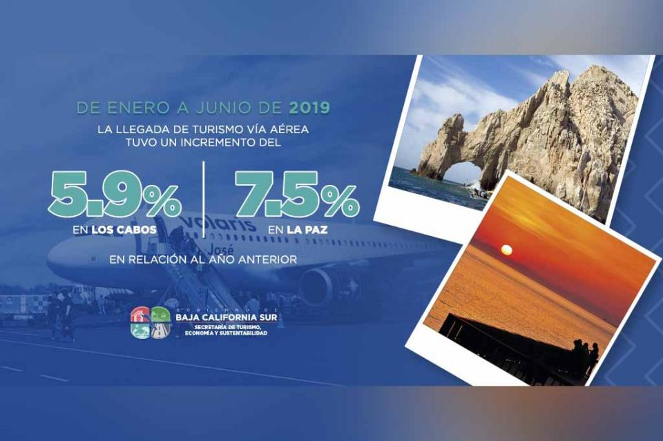 Crece BCS en llegada de turistas vía aérea