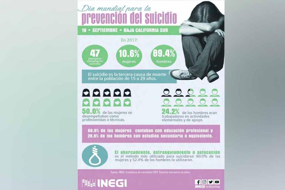 Es el suicidio la tercera causa de muerte en BCS entre la población de 15 a 29 años de edad: INEGI