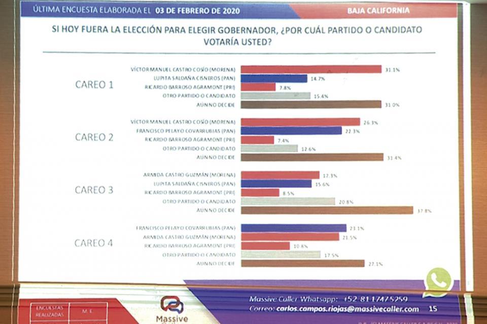 Si hoy fueran las elecciones, Morena ganaría gubernatura en BCS: Consultora