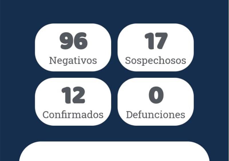 Detectan 2 casos más de Covid19, uno en La Paz y otro en Los Cabos