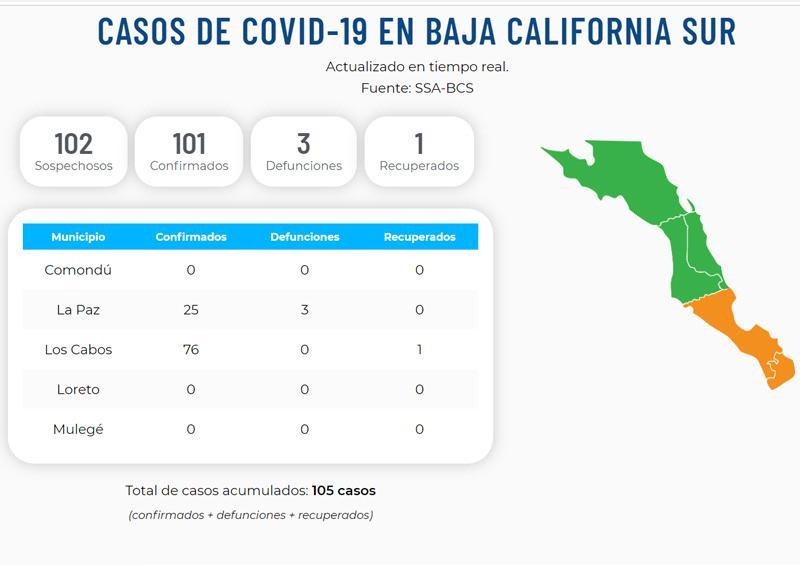 BCS registra más de cien casos confirmados de Covid19
