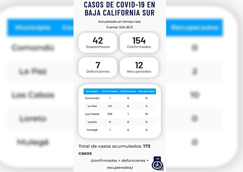 Comondú confirma primer caso de Covid-19; ya suman 155 en BCS