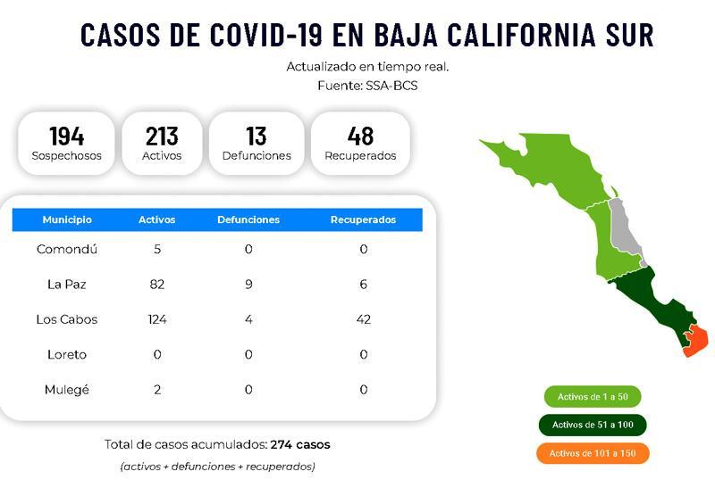 BCS reporta más recuperados, pero a su vez más infectados y casos sospechosos de Covid-19