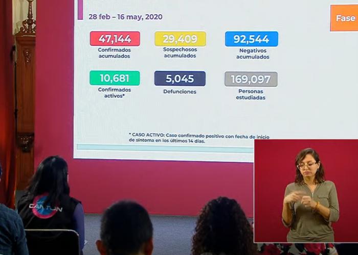 México sigue en ascenso: 278 muertos por coronavirus en 24 horas