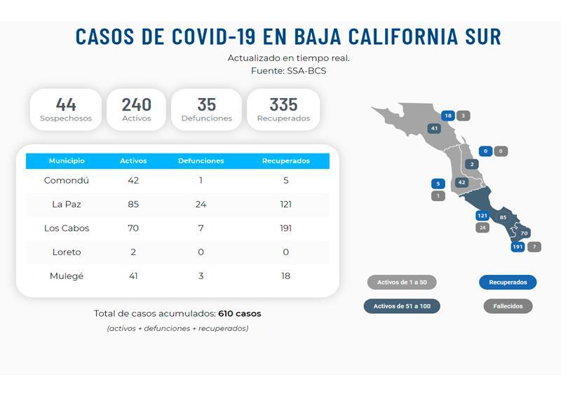 Aumentan casos activos en BCS, Loreto registra sus primeros 2