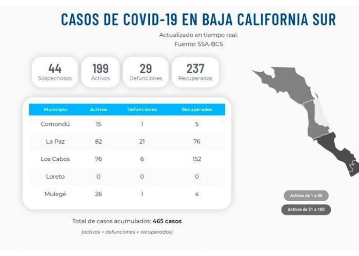 Bajan casos activos por COVID-19 en BCS: Secretaría de Salud