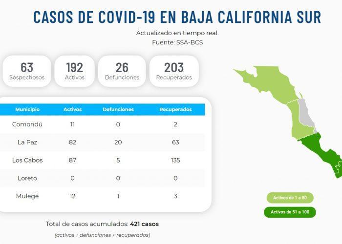 Reportan una defunción más en La Paz por Covid-19: suman 26 en BCS