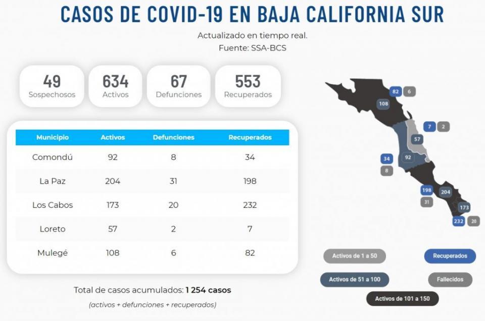 La Paz registra más de 200 casos activos y suma 31 defunciones