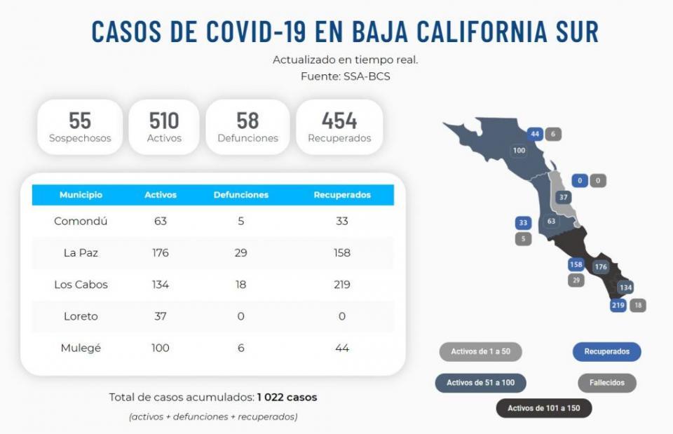32 nuevos casos y 3 defunciones en 24 hrs; 510 activos en BCS