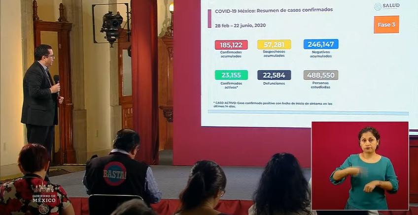 Suman 22 mil muertes por Covid en México; hay 185 mil casos