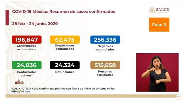 Se acerca México a 25 mil decesos y 200 mil casos de covid