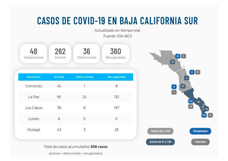 Reportan 3 defunciones más por Covid-19 en BCS, ya suman 39