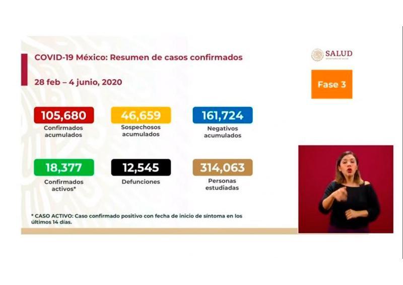 Hoy, casi 4,500 contagios y 817 muertos por coronavirus en México