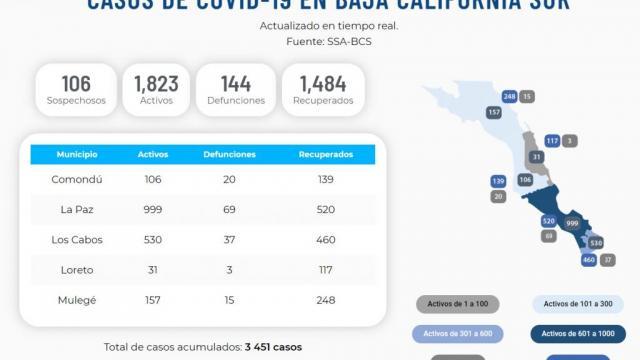 La Paz está por registrar 1000 casos activos; suma 69 defunciones