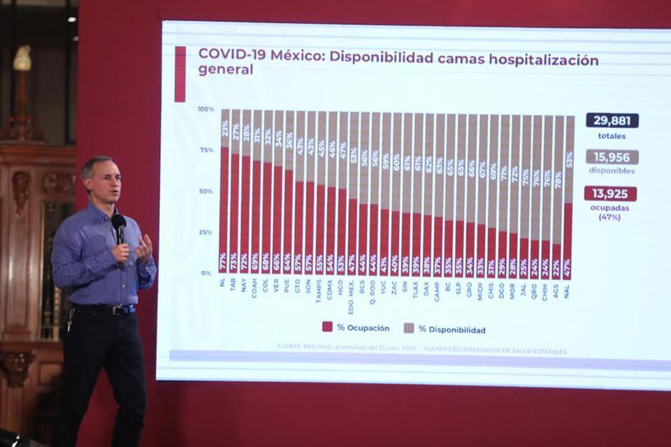 México llega a los 390 mil casos de Covid-19; hay 43, 680 muertes