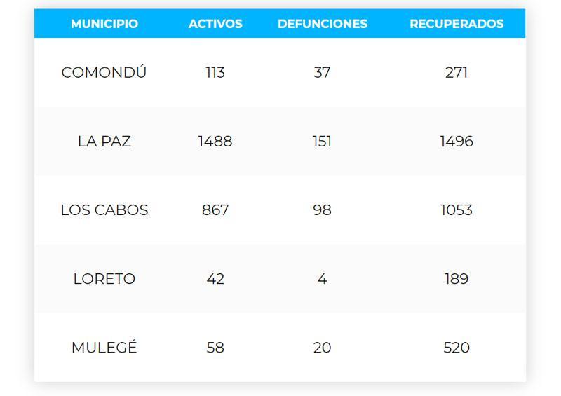 Los Cabos acumula 98 defunciones y 2,018 casos; 867 son activos