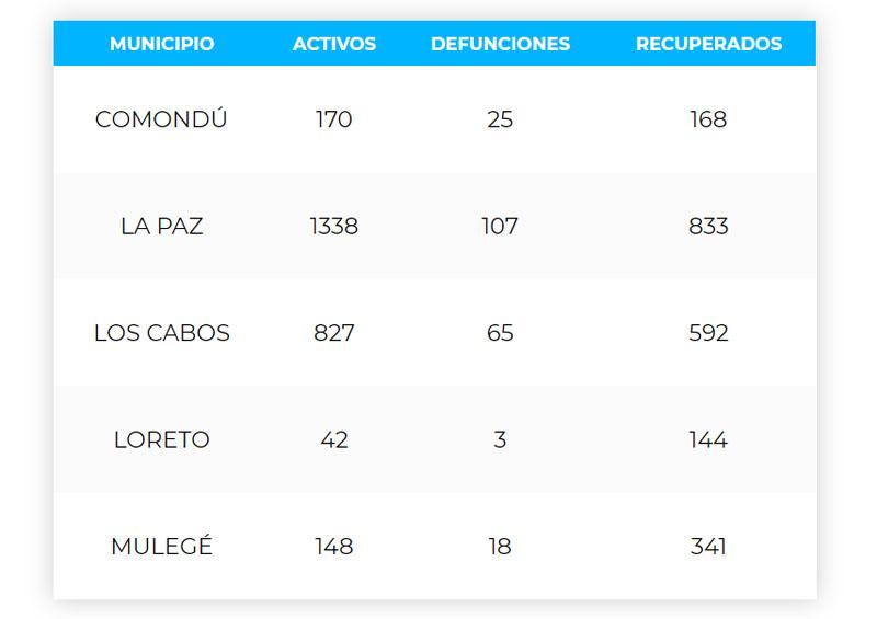 Los Cabos acumula 65 defunciones y 1,484 casos; 827 son activos