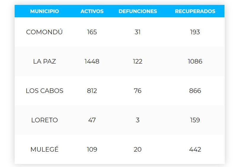 Los Cabos acumula 76 defunciones y 1,754 casos; 812 son activos