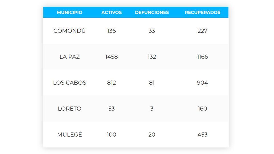 Los Cabos acumula 81 defunciones y 1,797 casos; 812 son activos