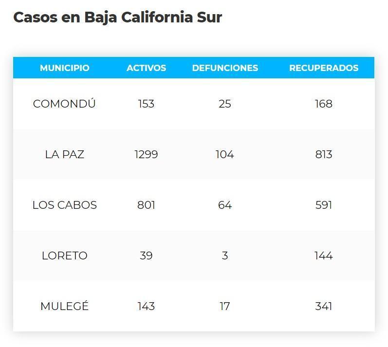 Los Cabos acumula 64 defunciones y 2,216 casos; 1,299 son activos