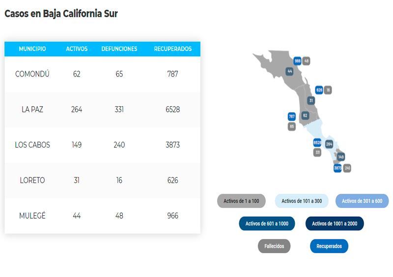 La Paz acumula 331 defunciones y 7,123 casos; 264 son activos
