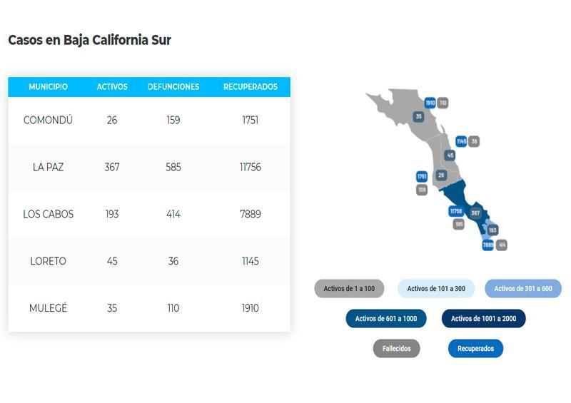 Los Cabos acumula 414 defunciones y 8,496 casos; 193 son activos