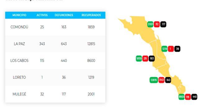 Los Cabos acumula 440 defunciones y 9,155 casos; 155 son activos