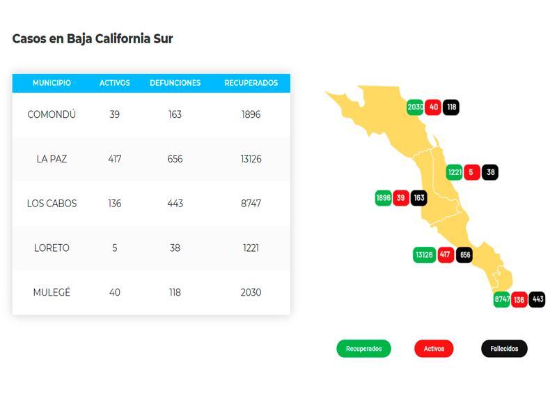 Los Cabos acumula 443 defunciones y 9,326 casos; 136 son activos