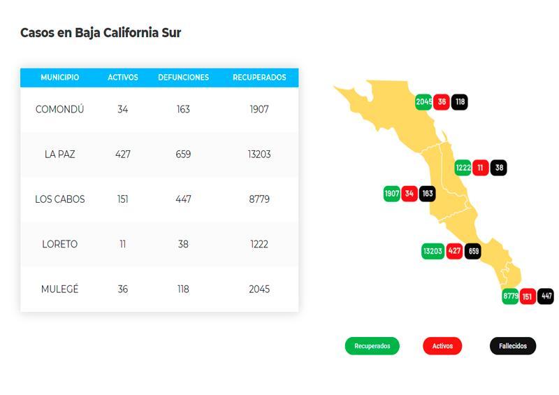Los Cabos acumula 447 defunciones y 9,377 casos; 151 son activos