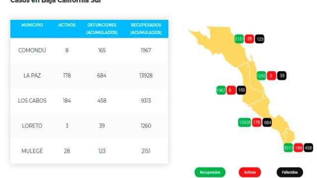 Los Cabos suma 458 defunciones y 9,955 casos; 184 son activo