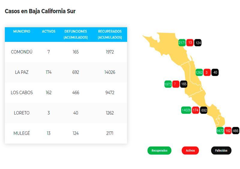 Los Cabos suma 466 defunciones y 9,955 casos; 162 activos