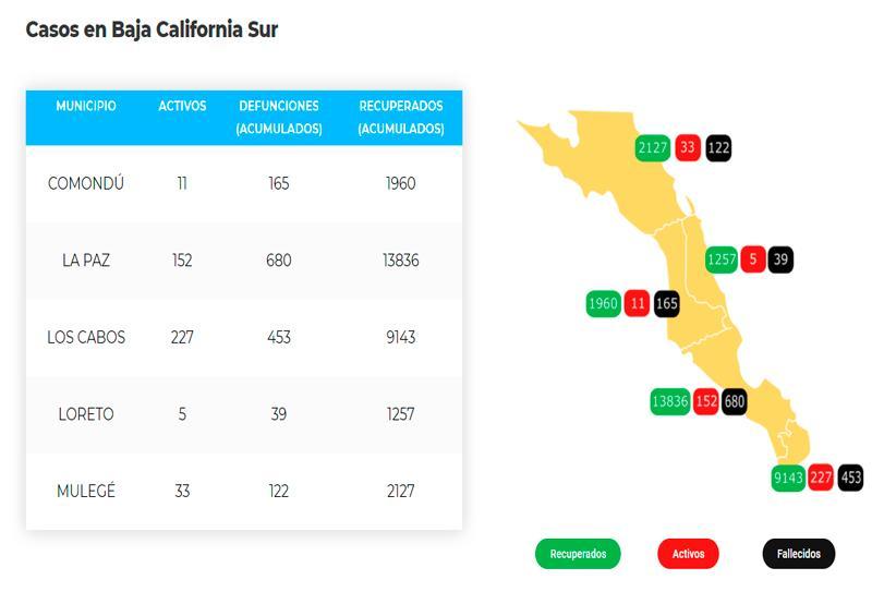 Los Cabos suma 453 defunciones y 9,823 casos; 227 son activo