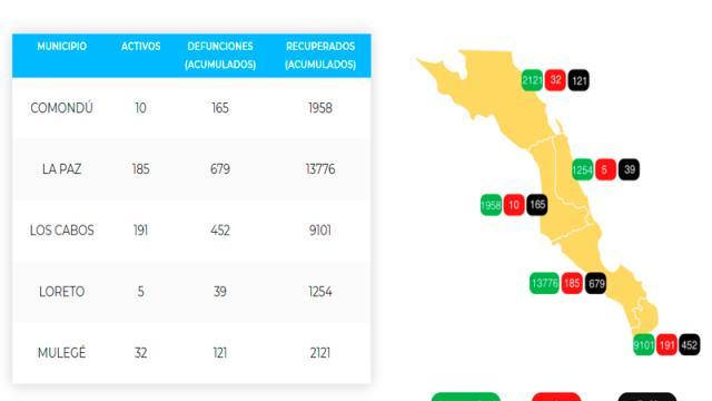 Los Cabos suma 452 defunciones y 9,744 casos; 191 son activo
