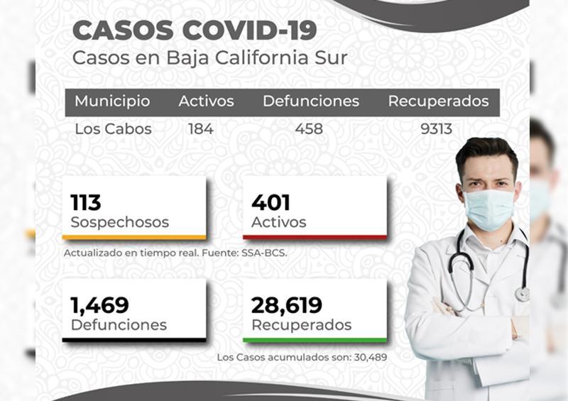 Registra Los Cabos estabilidad en número de casos Covid