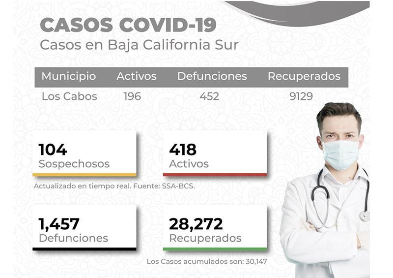 Los Cabos en nivel 3 del Sistema de Alerta Sanitario