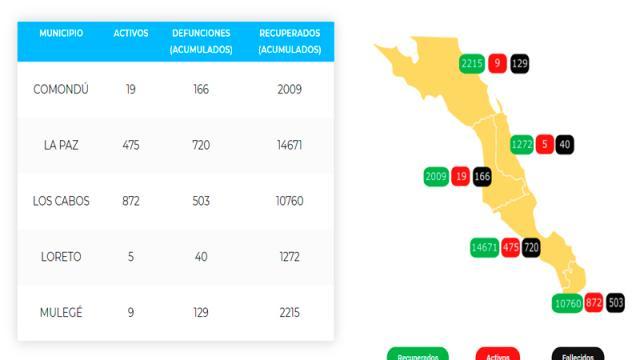 Los Cabos suma 203 defunciones y 12,135 casos; 872 activos