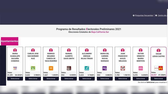 Elecciones 2021 en Los Cabos, Morena tiene la mayoría de los votos