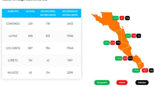 Los Cabos: 784 defunciones y 19,237 casos; 838 son activos