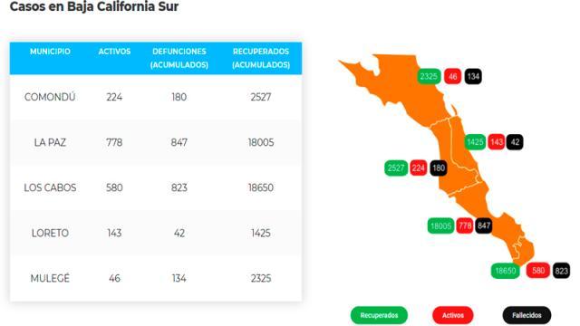 Los Cabos: 823 defunciones y 19,630 casos; 580 son activos