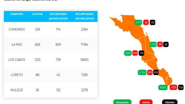 Los Cabos: 727 defunciones y 18,914 casos; 1,301 son activos